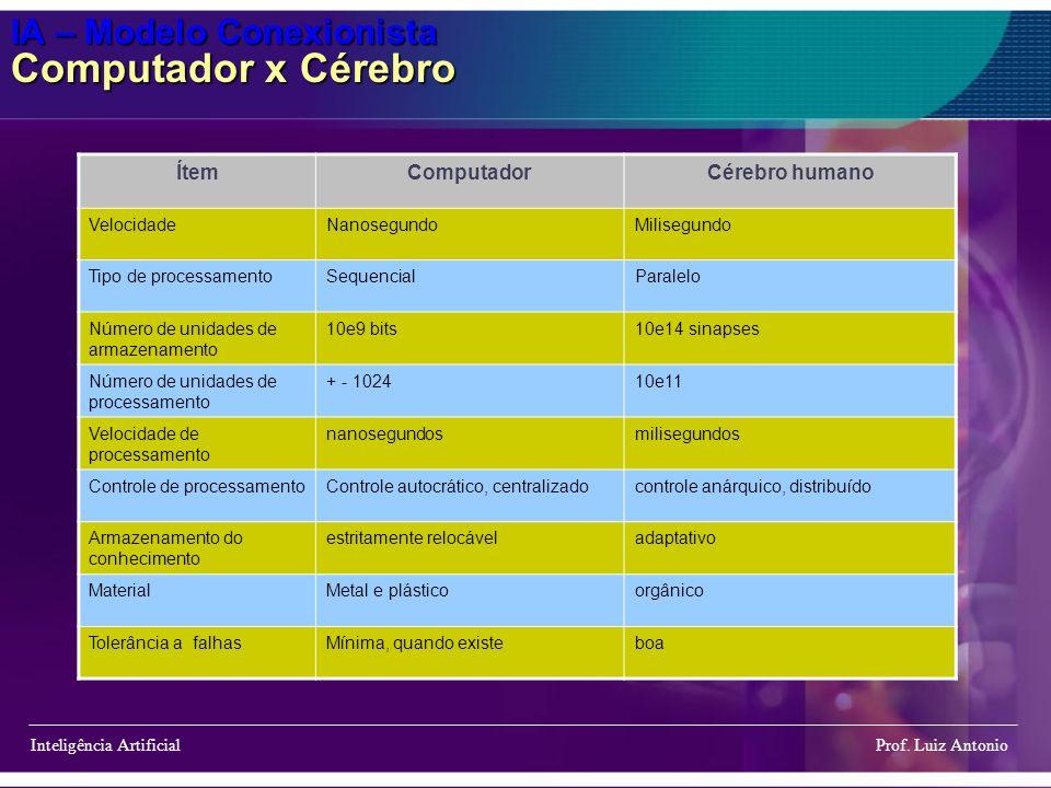 IA – Modelo Conexionista Computador x Cérebro Inteligência Artificial Prof. Luiz Antonio ÍtemComputadorCérebro humano VelocidadeNanosegundoMilisegundo
