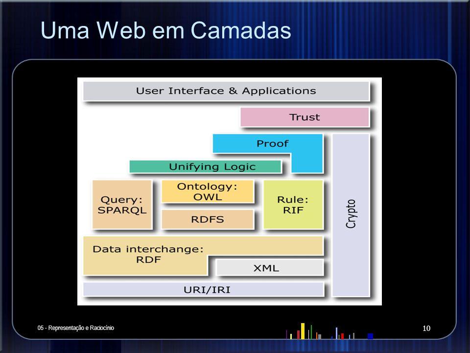 Uma Web em Camadas 05 - Representação e Raciocínio 10