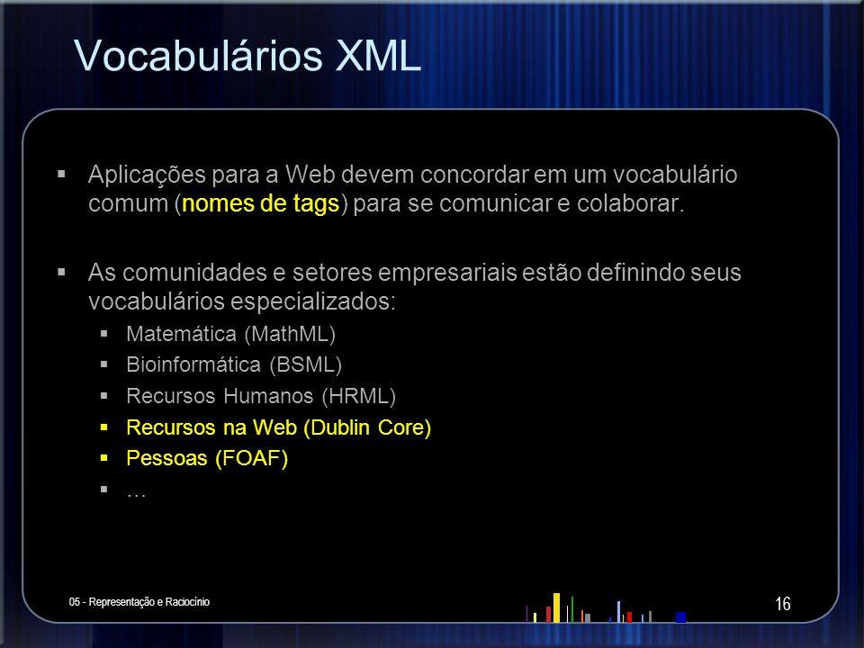 Vocabulários XML Aplicações para a Web devem concordar em um vocabulário comum (nomes de tags) para se comunicar e colaborar. As comunidades e setores