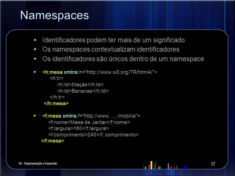 Namespaces Identificadores podem ter mais de um significado Os namespaces contextualizam identificadores Os identificadores são únicos dentro de um na