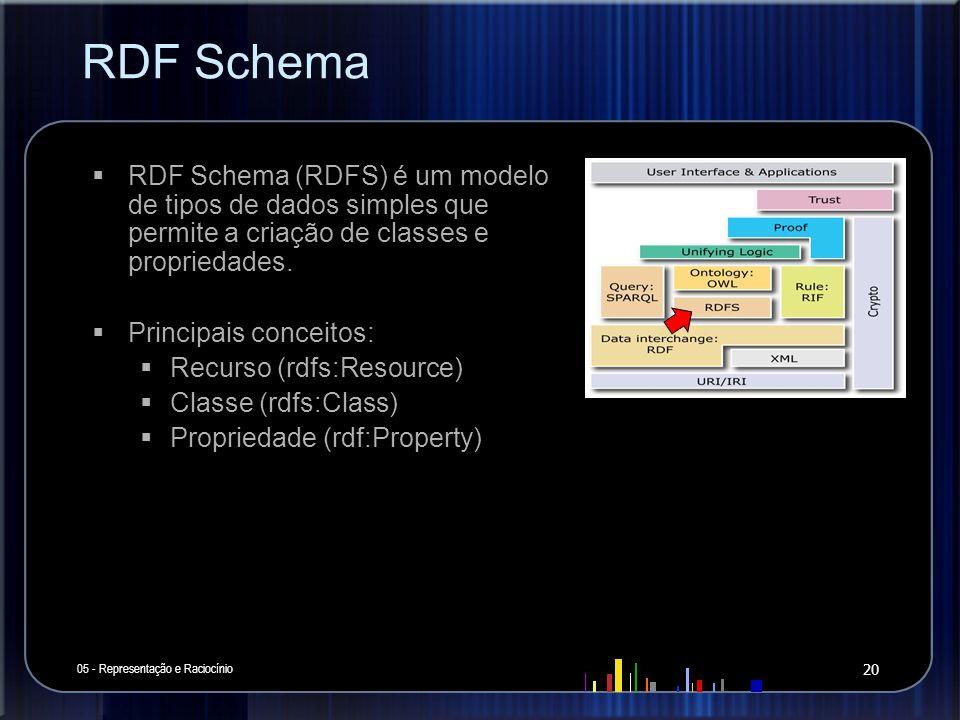 RDF Schema 05 - Representação e Raciocínio 20 RDF Schema (RDFS) é um modelo de tipos de dados simples que permite a criação de classes e propriedades.