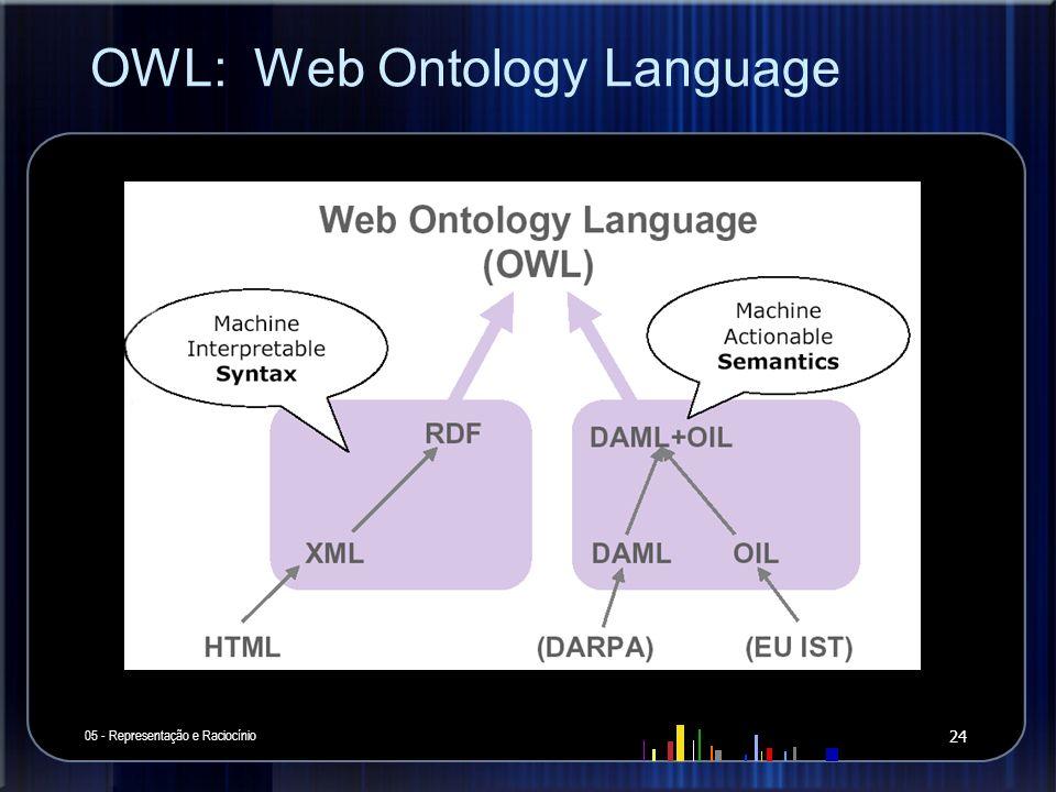 OWL: Web Ontology Language 05 - Representação e Raciocínio 24