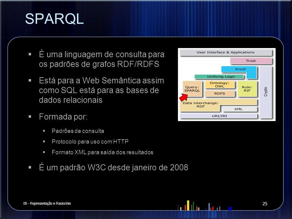 SPARQL 05 - Representação e Raciocínio 25 É uma linguagem de consulta para os padrões de grafos RDF/RDFS Está para a Web Semântica assim como SQL está