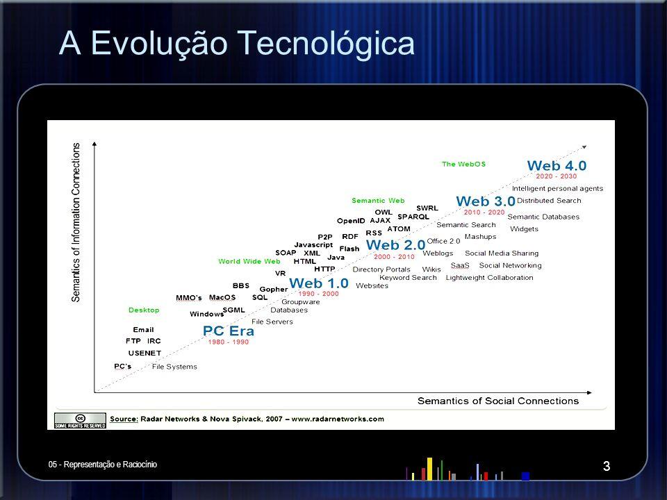 A Evolução Tecnológica 05 - Representação e Raciocínio 3
