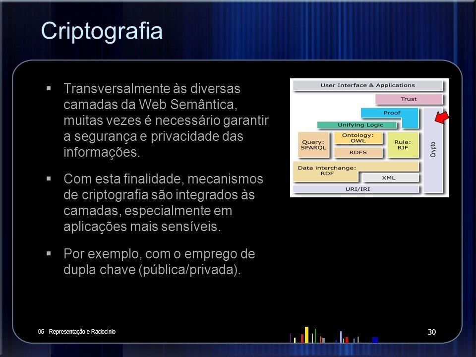 Criptografia 05 - Representação e Raciocínio 30 Transversalmente às diversas camadas da Web Semântica, muitas vezes é necessário garantir a segurança