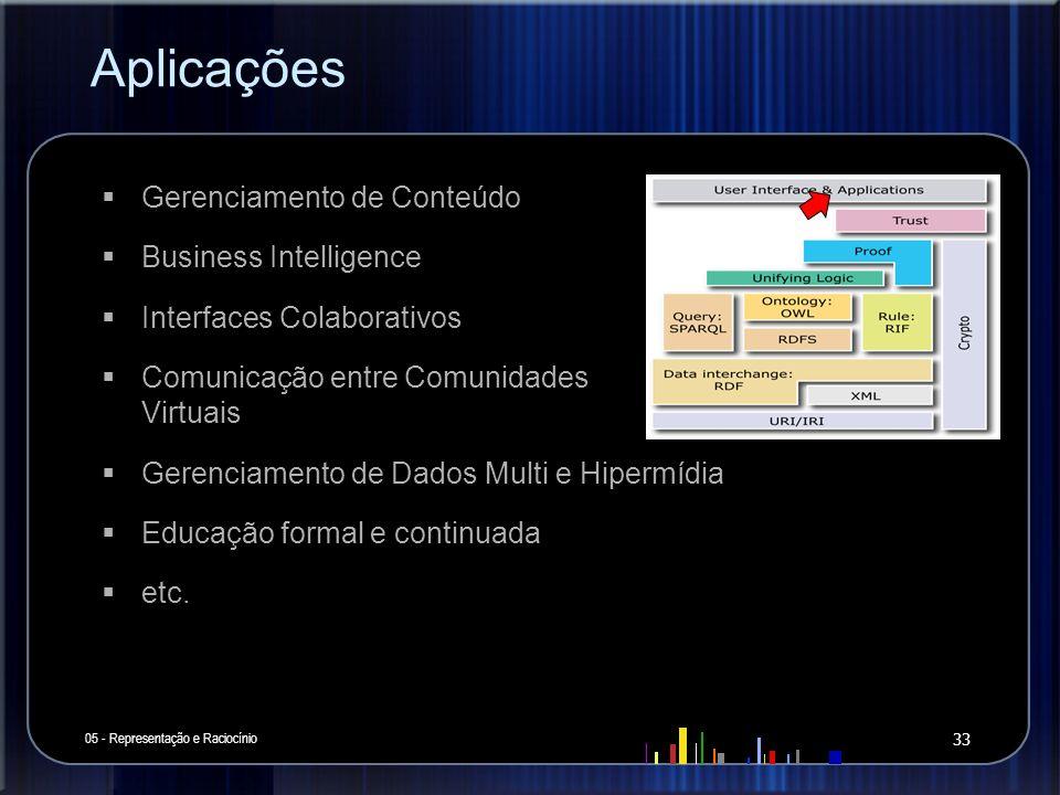 Aplicações 05 - Representação e Raciocínio 33 Gerenciamento de Conteúdo Business Intelligence Interfaces Colaborativos Comunicação entre Comunidades V
