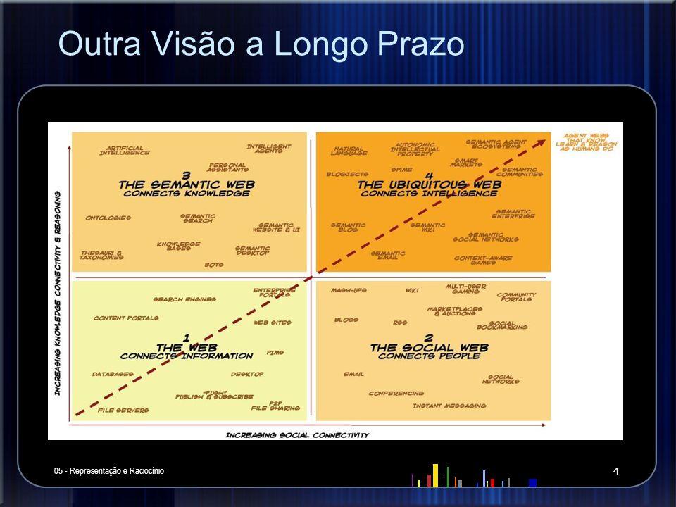 Outra Visão a Longo Prazo 05 - Representação e Raciocínio 4