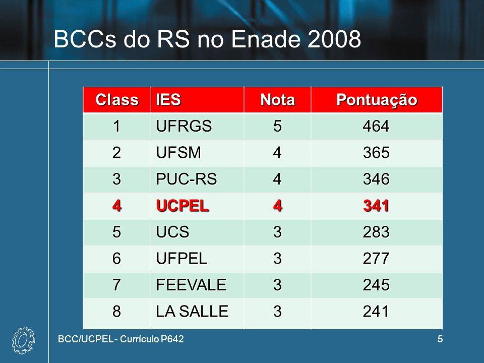 BCCs do RS no Enade 2008 ClassIESNotaPontuação 1UFRGS5464 2UFSM4365 3PUC-RS4346 4UCPEL4341 5UCS3283 6UFPEL3277 7FEEVALE3245 8 LA SALLE 3241 BCC/UCPEL