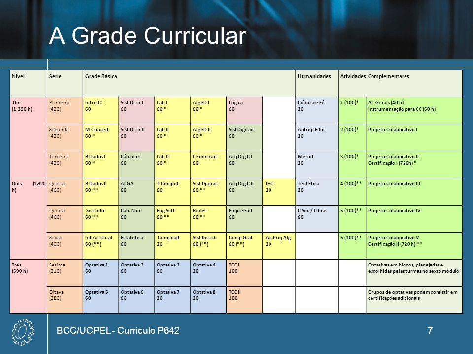 A Grade Curricular BCC/UCPEL - Currículo P6427 NívelSérieGrade BásicaHumanidadesAtividades Complementares Um (1.290 h) Primeira (430) Intro CC 60 Sist