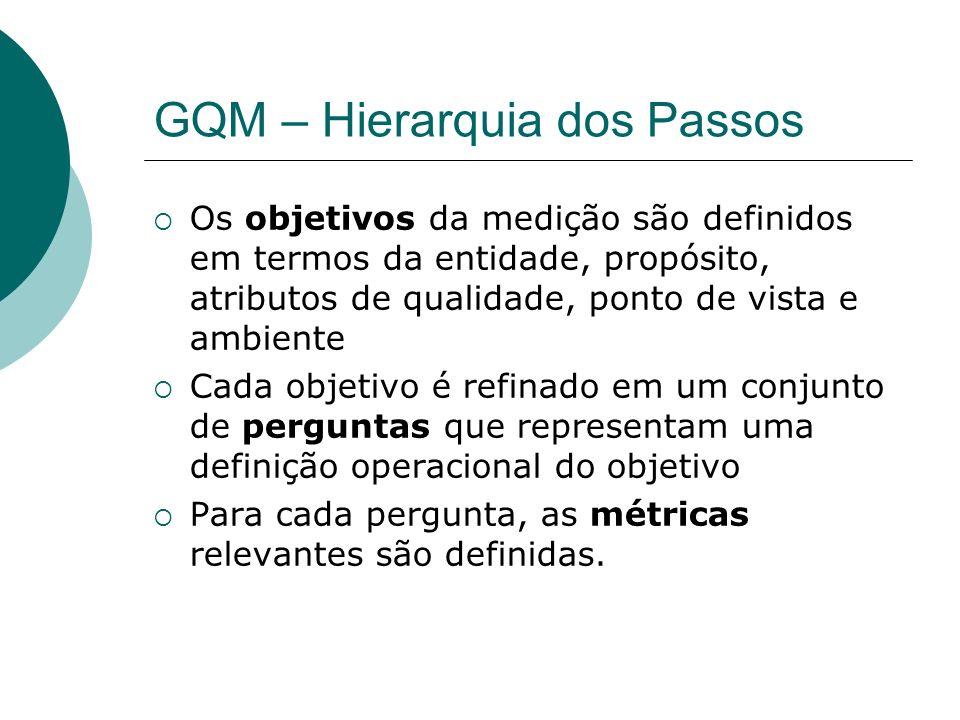 GQM – Hierarquia dos Passos Os objetivos da medição são definidos em termos da entidade, propósito, atributos de qualidade, ponto de vista e ambiente