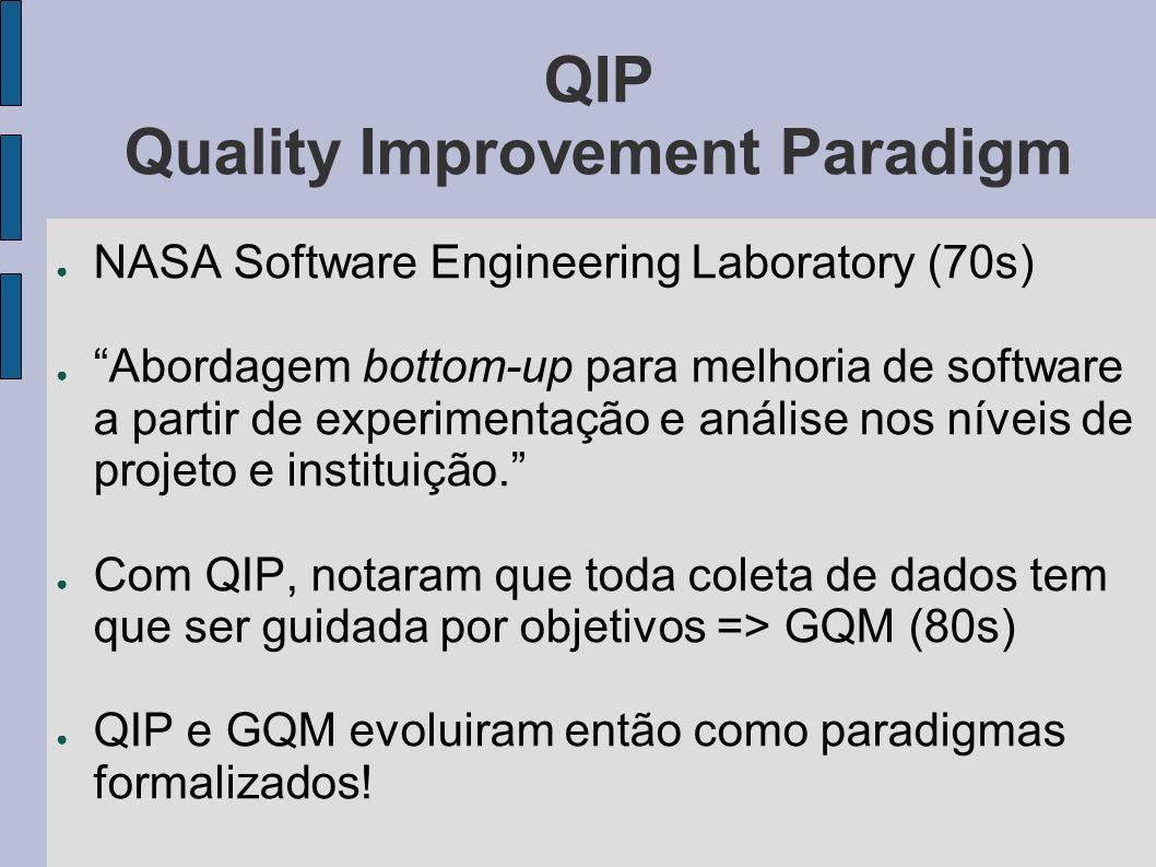 QIP Quality Improvement Paradigm NASA Software Engineering Laboratory (70s) Abordagem bottom-up para melhoria de software a partir de experimentação e análise nos níveis de projeto e instituição.