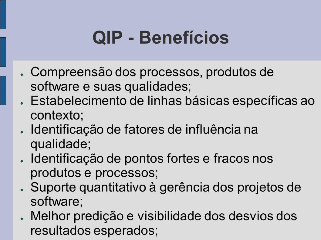 QIP - Benefícios Compreensão dos processos, produtos de software e suas qualidades; Estabelecimento de linhas básicas específicas ao contexto; Identif