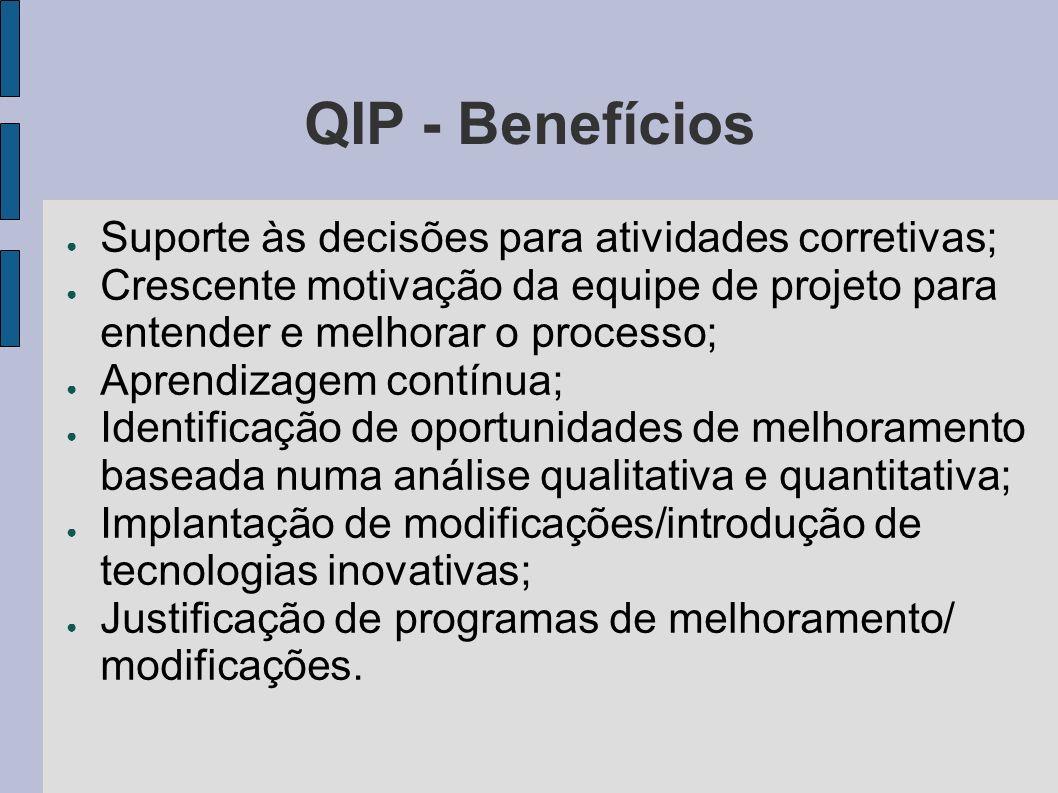 QIP - Benefícios Suporte às decisões para atividades corretivas; Crescente motivação da equipe de projeto para entender e melhorar o processo; Aprendizagem contínua; Identificação de oportunidades de melhoramento baseada numa análise qualitativa e quantitativa; Implantação de modificações/introdução de tecnologias inovativas; Justificação de programas de melhoramento/ modificações.