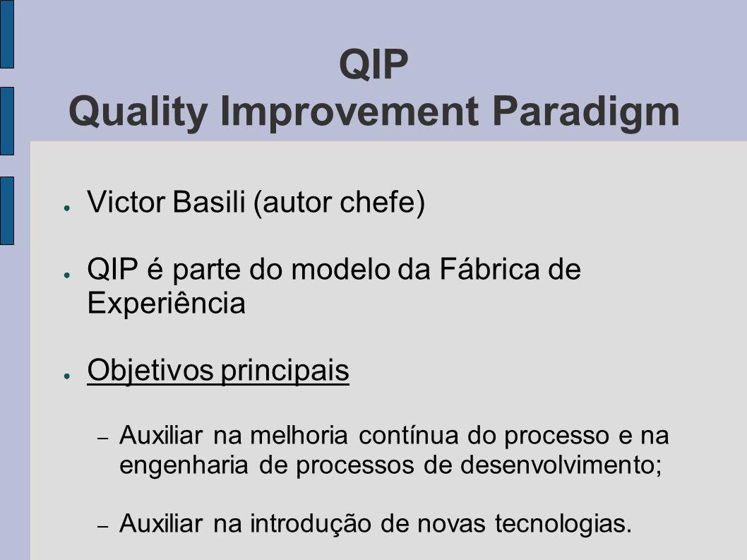 QIP Quality Improvement Paradigm Victor Basili (autor chefe) QIP é parte do modelo da Fábrica de Experiência Objetivos principais – Auxiliar na melhoria contínua do processo e na engenharia de processos de desenvolvimento; – Auxiliar na introdução de novas tecnologias.