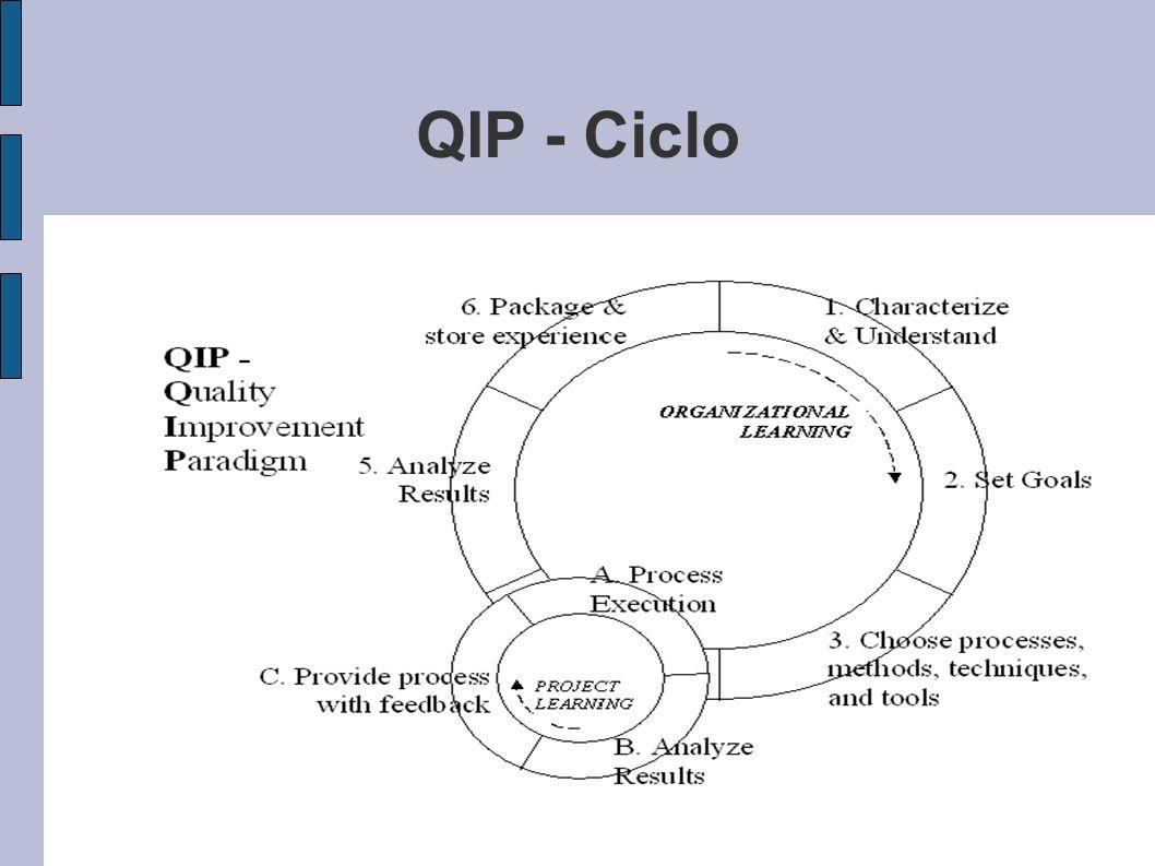 QIP - Ciclo