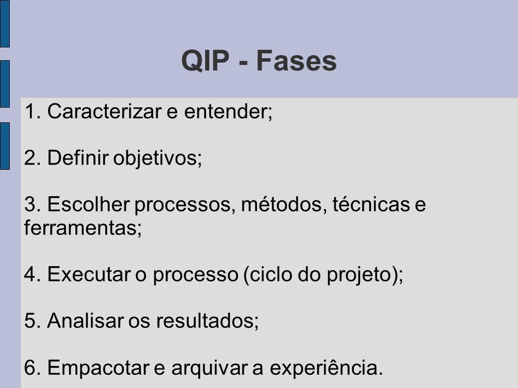 QIP - Fases 1. Caracterizar e entender; 2. Definir objetivos; 3. Escolher processos, métodos, técnicas e ferramentas; 4. Executar o processo (ciclo do