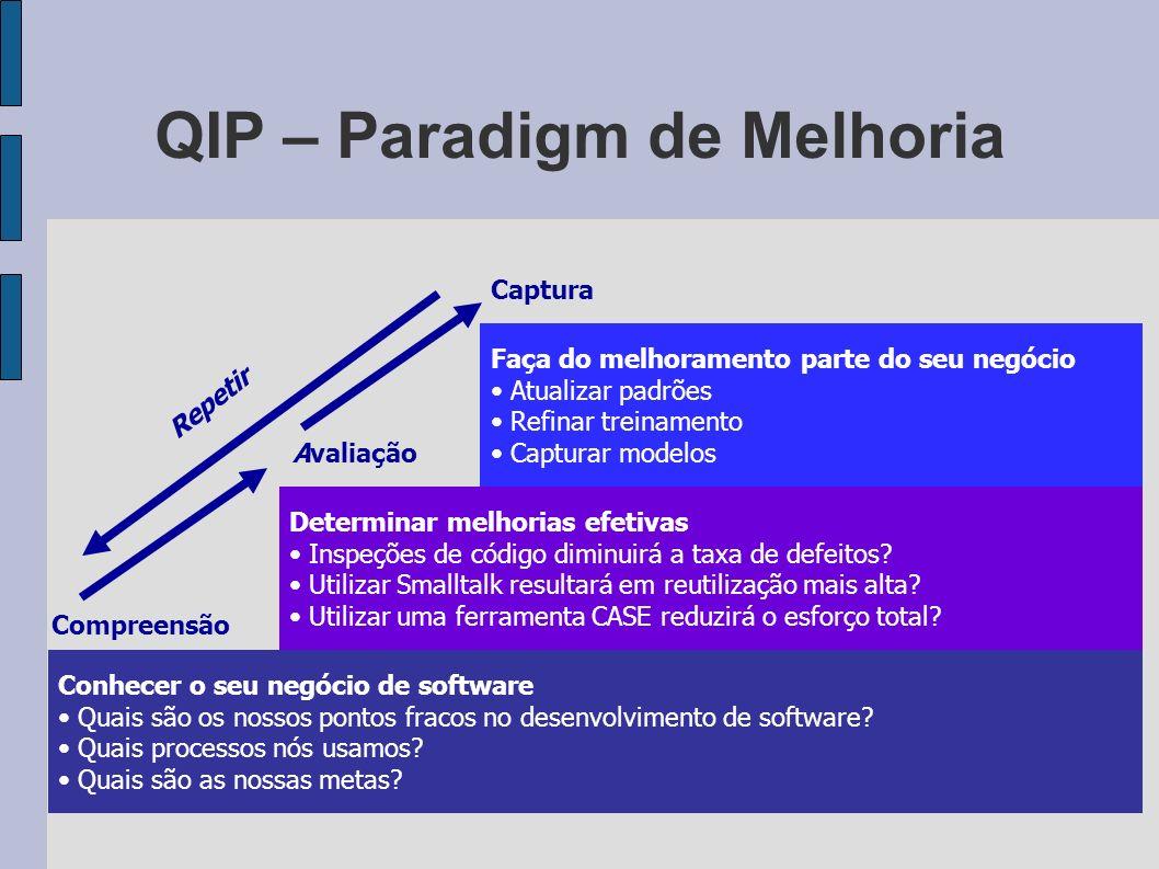 QIP – Paradigm de Melhoria Conhecer o seu negócio de software Quais são os nossos pontos fracos no desenvolvimento de software? Quais processos nós us