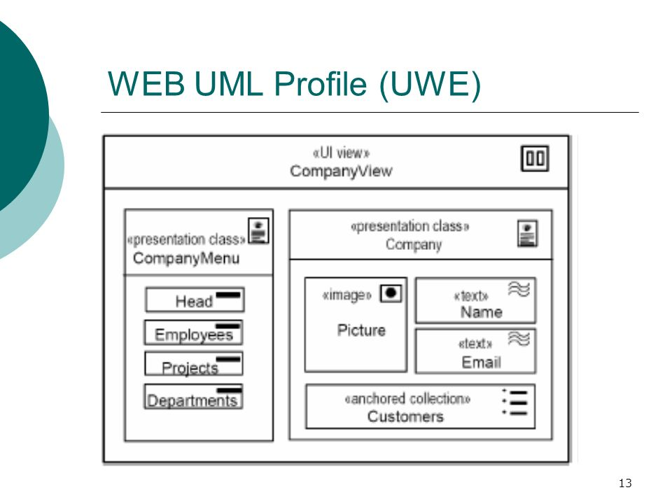 13 WEB UML Profile (UWE)