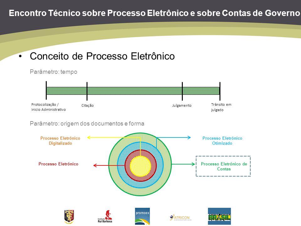 Encontro Técnico sobre Processo Eletrônico e sobre Contas de Governo Conceito de Processo Eletrônico Parâmetro: tempo Parâmetro: origem dos documentos