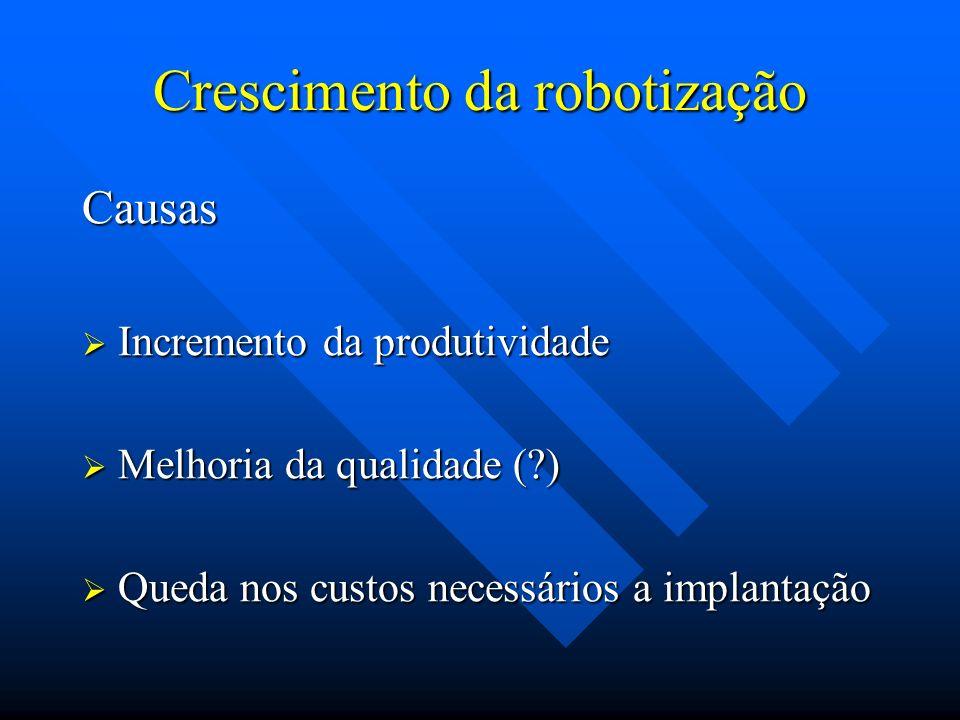 Crescimento da robotização Causas Incremento da produtividade Incremento da produtividade Melhoria da qualidade (?) Melhoria da qualidade (?) Queda no