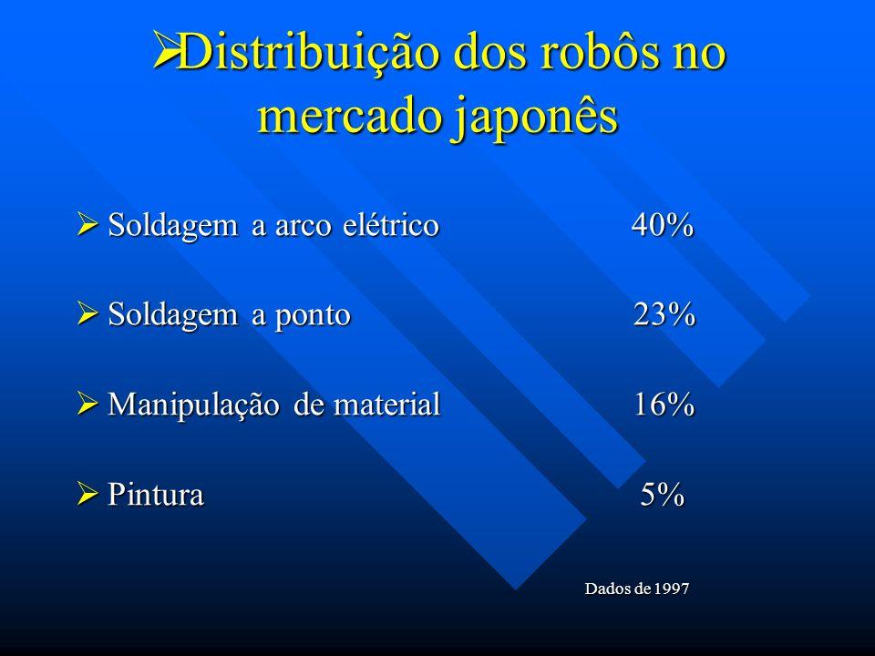 Distribuição dos robôs no mercado japonês Distribuição dos robôs no mercado japonês Soldagem a arco elétrico 40% Soldagem a arco elétrico 40% Soldagem