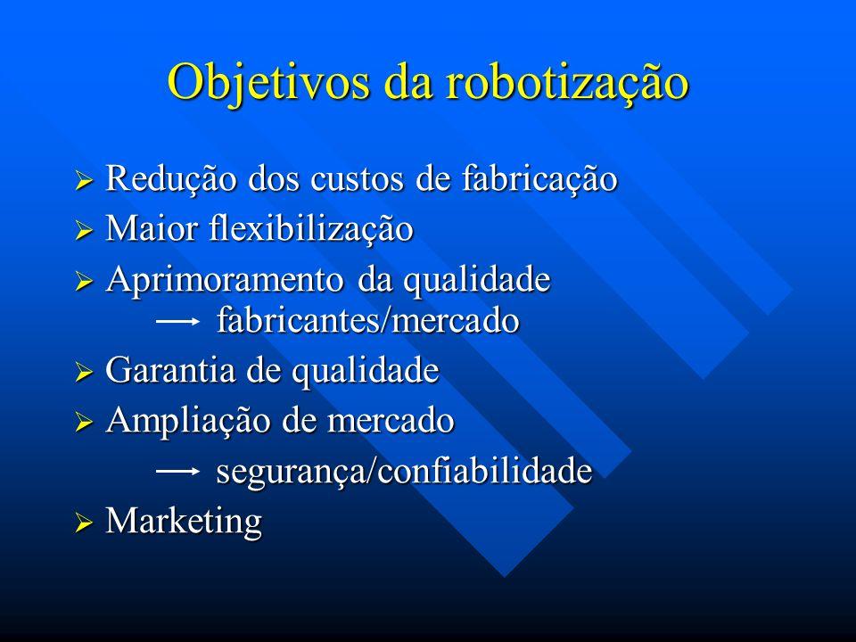 Objetivos da robotização Redução dos custos de fabricação Redução dos custos de fabricação Maior flexibilização Maior flexibilização Aprimoramento da