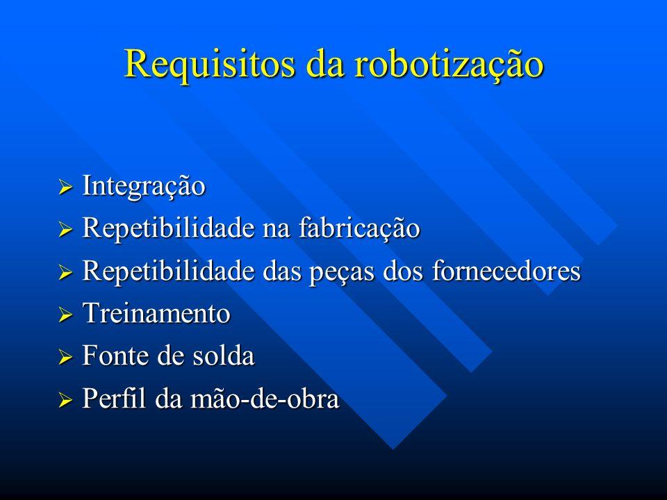 Requisitos da robotização Integração Integração Repetibilidade na fabricação Repetibilidade na fabricação Repetibilidade das peças dos fornecedores Re