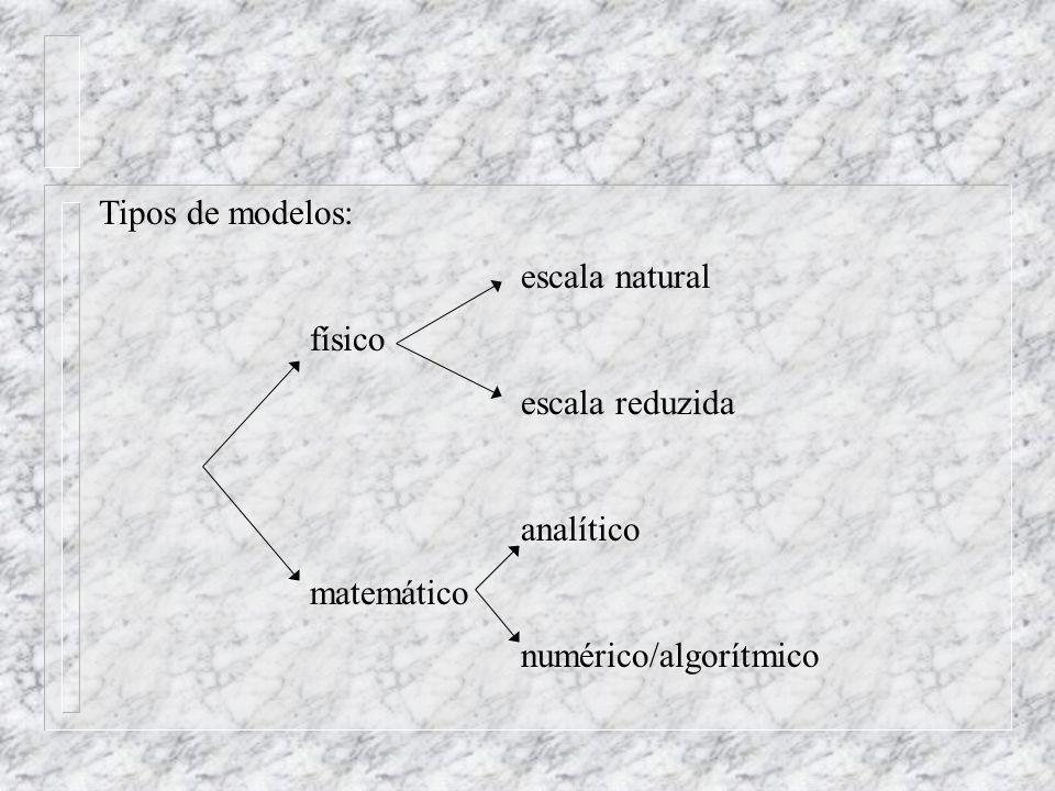Tipos de modelos: escala natural físico escala reduzida analítico matemático numérico/algorítmico