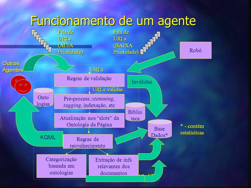 Fred Freitas - LCMI - DAS - UFSC Funcionamento de um agente Regras de validação Pré-process.:stemming, tagging, indexação, etc URLs Atualização nos slots da Ontologia da Página Regras de reconhecimento Categorização baseada em ontologias Extração de infs relevantes dos documentos Base Dados* Onto logias URLs válidas Inválidas Fila de URLs(ALTAPrioridade) URLs(BAIXAPrioridade) Robô KQML Biblio teca * - contém estatísitcas OutrosAgentes