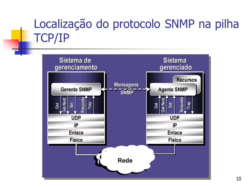 10 Localização do protocolo SNMP na pilha TCP/IP