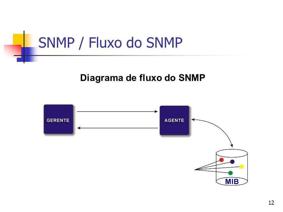 12 SNMP / Fluxo do SNMP Diagrama de fluxo do SNMP