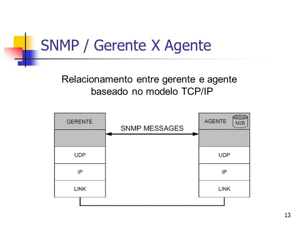 13 SNMP / Gerente X Agente Relacionamento entre gerente e agente baseado no modelo TCP/IP
