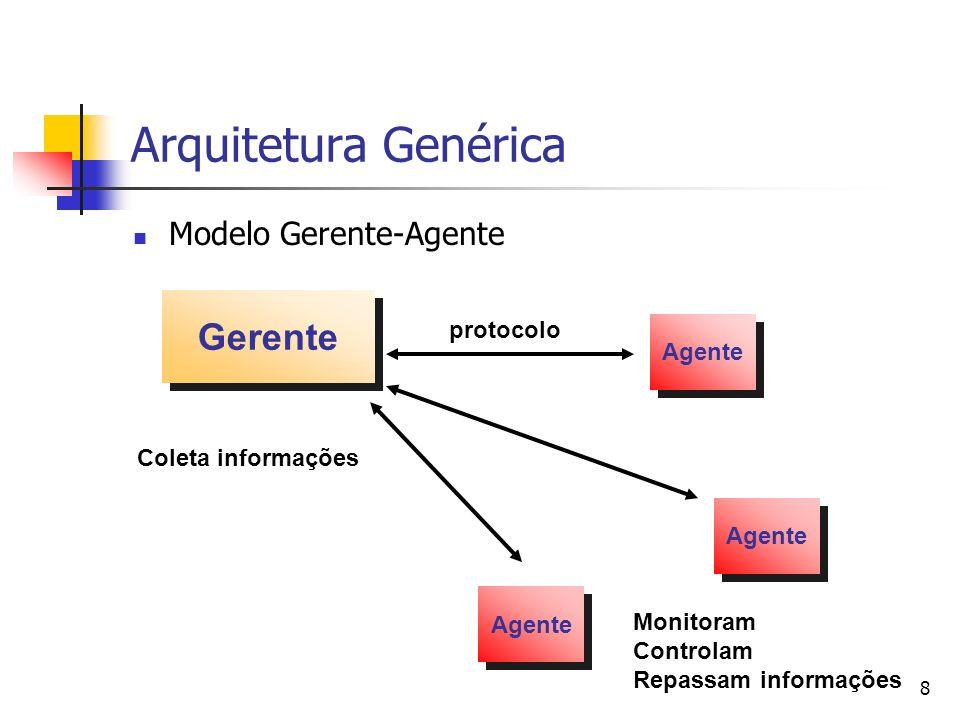 8 Arquitetura Genérica Modelo Gerente-Agente Agente Gerente Agente protocolo Coleta informações Agente Monitoram Controlam Repassam informações