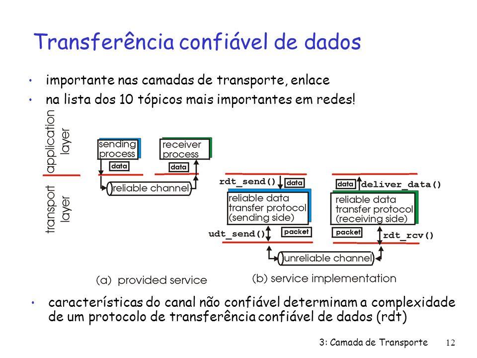 3: Camada de Transporte12 Transferência confiável de dados importante nas camadas de transporte, enlace na lista dos 10 tópicos mais importantes em re
