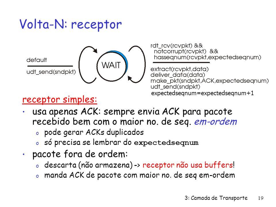 3: Camada de Transporte19 Volta-N: receptor receptor simples: usa apenas ACK: sempre envia ACK para pacote recebido bem com o maior no. de seq. em-ord