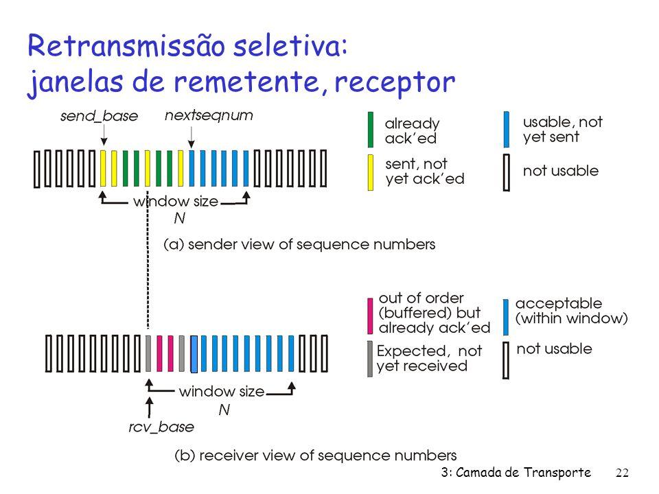 3: Camada de Transporte22 Retransmissão seletiva: janelas de remetente, receptor