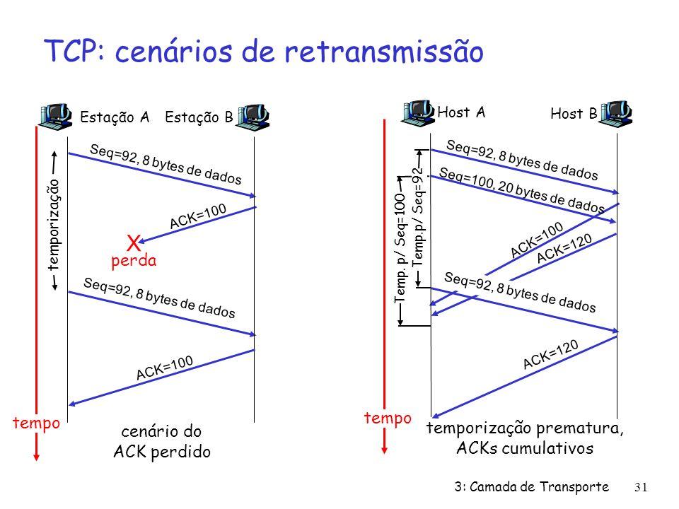 3: Camada de Transporte31 TCP: cenários de retransmissão Estação A Seq=92, 8 bytes de dados ACK=100 perda temporização tempo cenário do ACK perdido Estação B X Seq=92, 8 bytes de dados ACK=100 Host A Seq=100, 20 bytes de dados ACK=100 Temp.p/ Seq=92 temporização prematura, ACKs cumulativos Host B Seq=92, 8 bytes de dados ACK=120 Seq=92, 8 bytes de dados Temp.