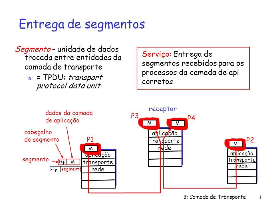 3: Camada de Transporte5 Entrega de segmentos Baseadas em número de porta e endereço IP do remetente e do receptor o números de porta do remetente/receptor em cada segmento o lembrete: número de porta bem conhecido para aplicações específicas porta remetenteporta receptor 32 bits dados da aplicação (mensagem) outros campos do cabeçalho formato de segmento TCP/UDP