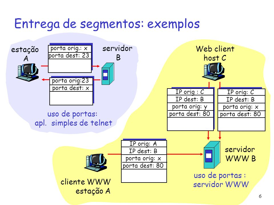 3: Camada de Transporte6 Entrega de segmentos: exemplos estação A servidor B porta orig.: x porta dest: 23 porta orig:23 porta dest: x uso de portas: