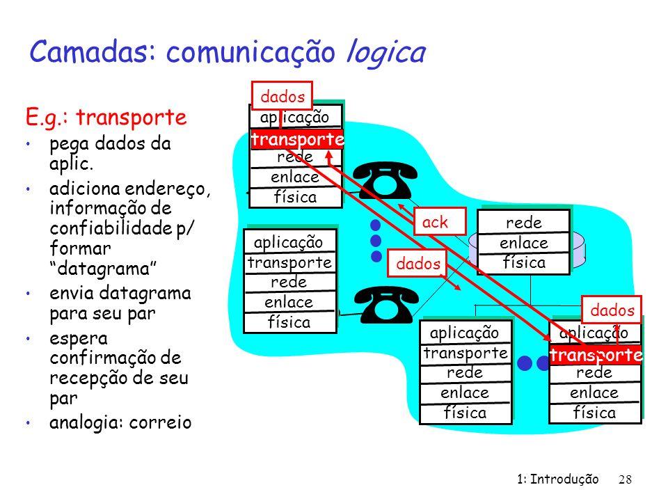 1: Introdução 28 Camadas: comunicação logica aplicação transport rede enlace física aplicação transporte rede enlace física aplicação transporte rede