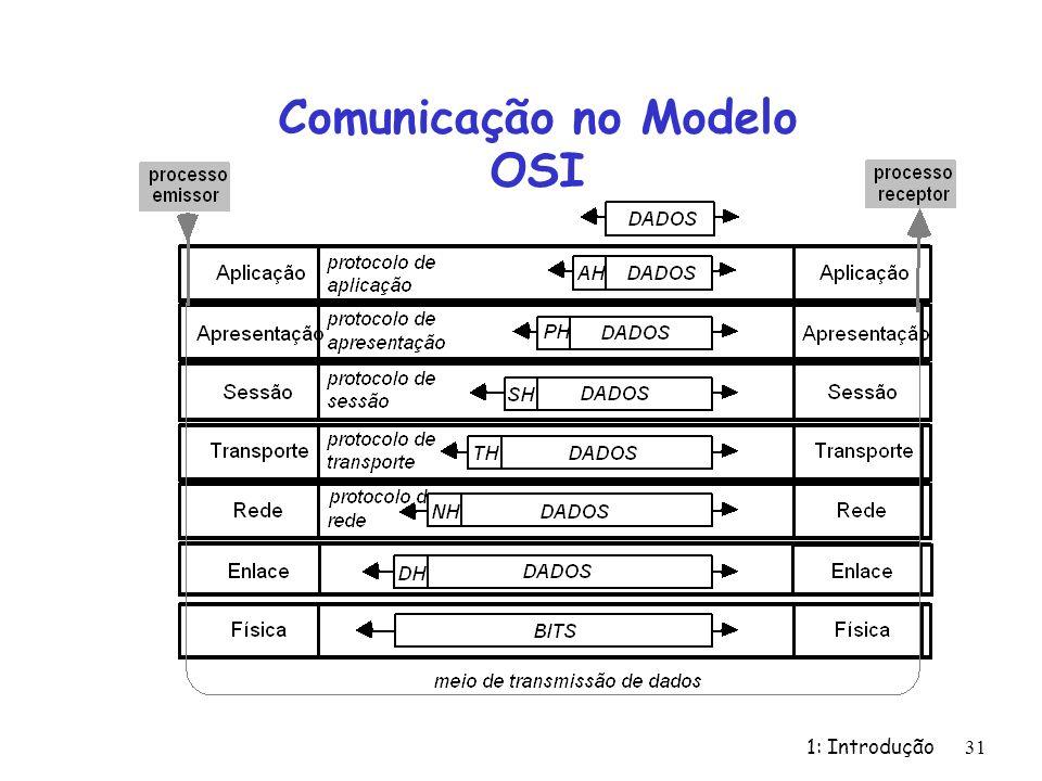 1: Introdução 31 Comunicação no Modelo OSI
