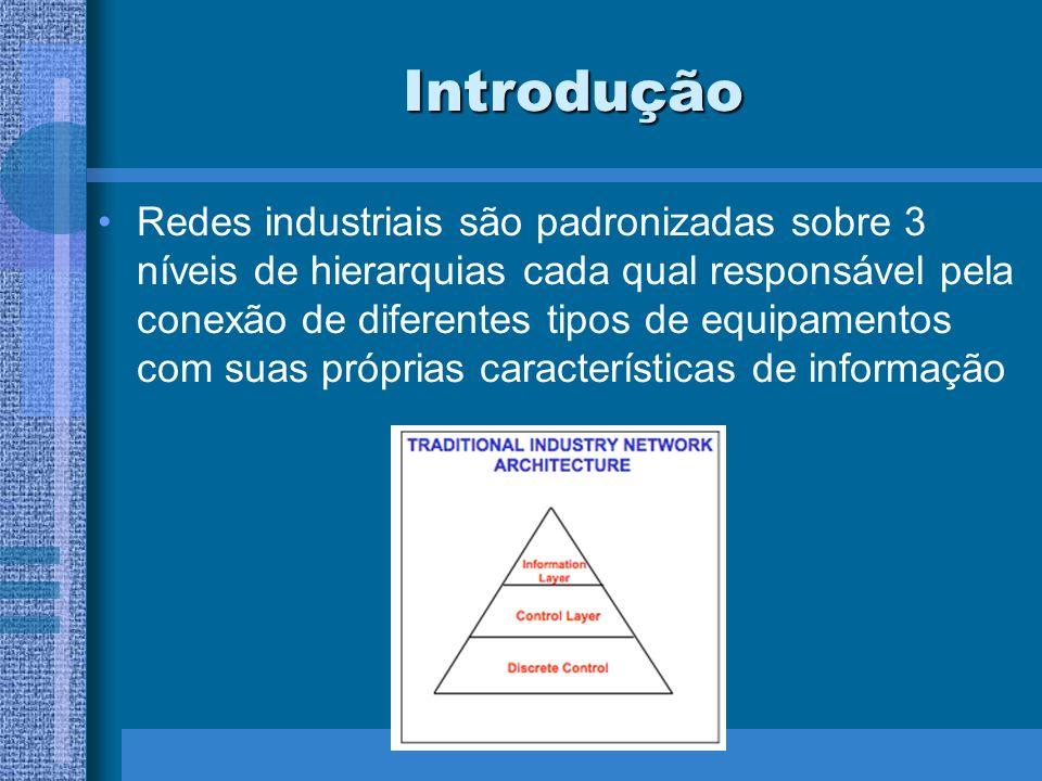 Introdução Redes industriais são padronizadas sobre 3 níveis de hierarquias cada qual responsável pela conexão de diferentes tipos de equipamentos com