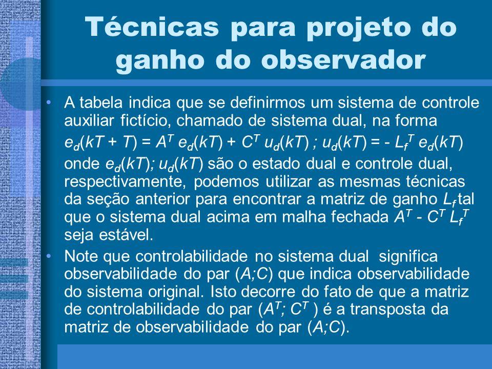 Técnicas para projeto do ganho do observador A tabela indica que se definirmos um sistema de controle auxiliar fictício, chamado de sistema dual, na f