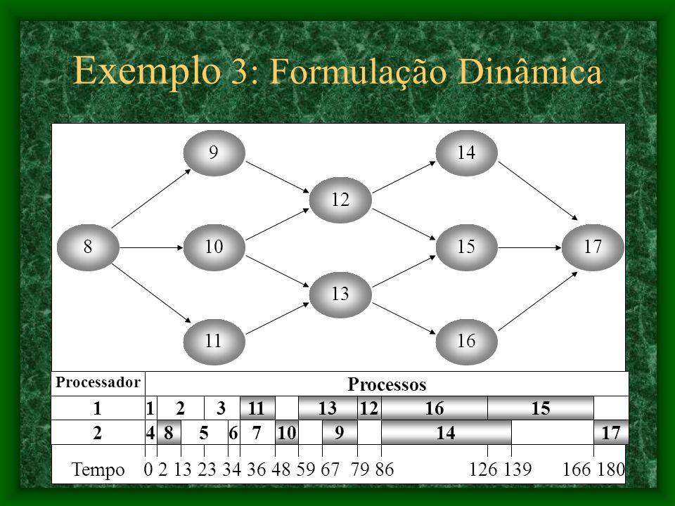 Exemplo 3: Formulação Dinâmica 9 815 14 10 11 13 12 16 17 1623 6147 11 84 1 5 Processador 1 2 Processos 1213 10179 15 Tempo 0 2 13 23 34 36 48 59 67 79 86 126 139 166 180