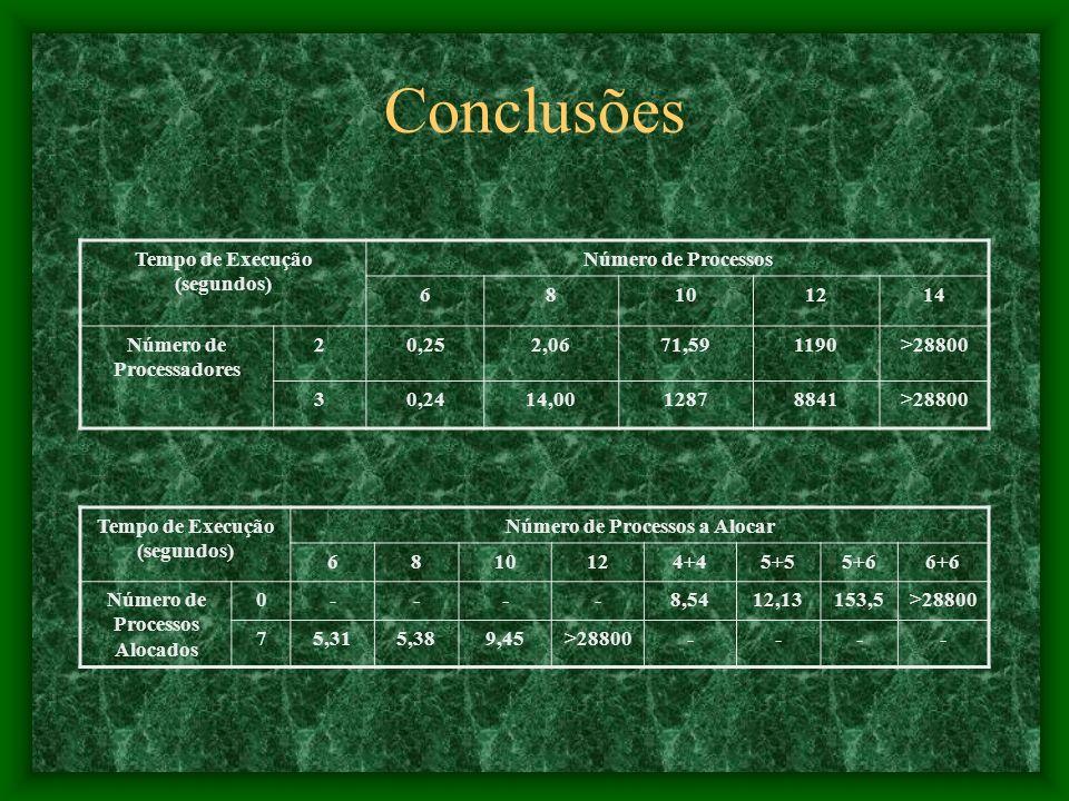 Conclusões Tempo de Execução (segundos) Número de Processos 68101214 Número de Processadores 20,252,0671,591190>28800 30,2414,0012878841>28800 Tempo de Execução (segundos) Número de Processos a Alocar 6810124+45+55+66+6 Número de Processos Alocados 0----8,5412,13153,5>28800 75,315,389,45>28800----