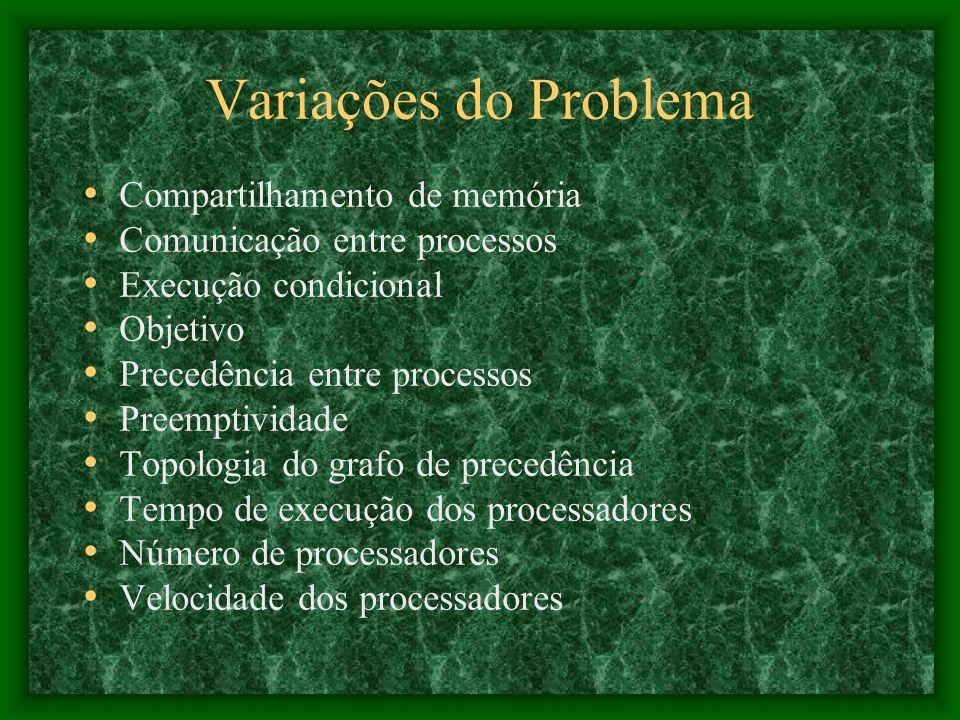 Variações do Problema Compartilhamento de memória Comunicação entre processos Execução condicional Objetivo Precedência entre processos Preemptividade Topologia do grafo de precedência Tempo de execução dos processadores Número de processadores Velocidade dos processadores