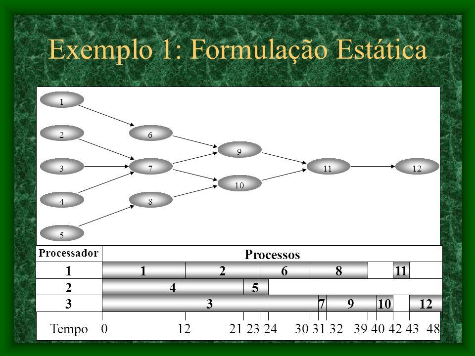 Exemplo 1: Formulação Estática 1 2 3 4 5 6 7 8 9 10 1112 2 9 11 5 1 4 12 6 7 8 310 Processador 1 2 3 Processos Tempo 0 12 21 23 24 30 31 32 39 40 42 43 48