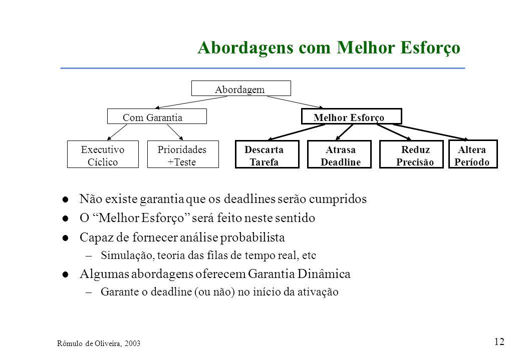 12 Rômulo de Oliveira, 2003 Abordagens com Melhor Esforço Não existe garantia que os deadlines serão cumpridos O Melhor Esforço será feito neste senti