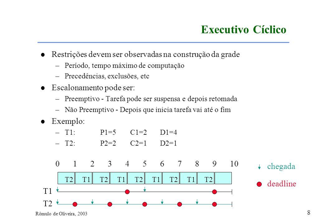 8 Rômulo de Oliveira, 2003 Executivo Cíclico Restrições devem ser observadas na construção da grade –Período, tempo máximo de computação –Precedências
