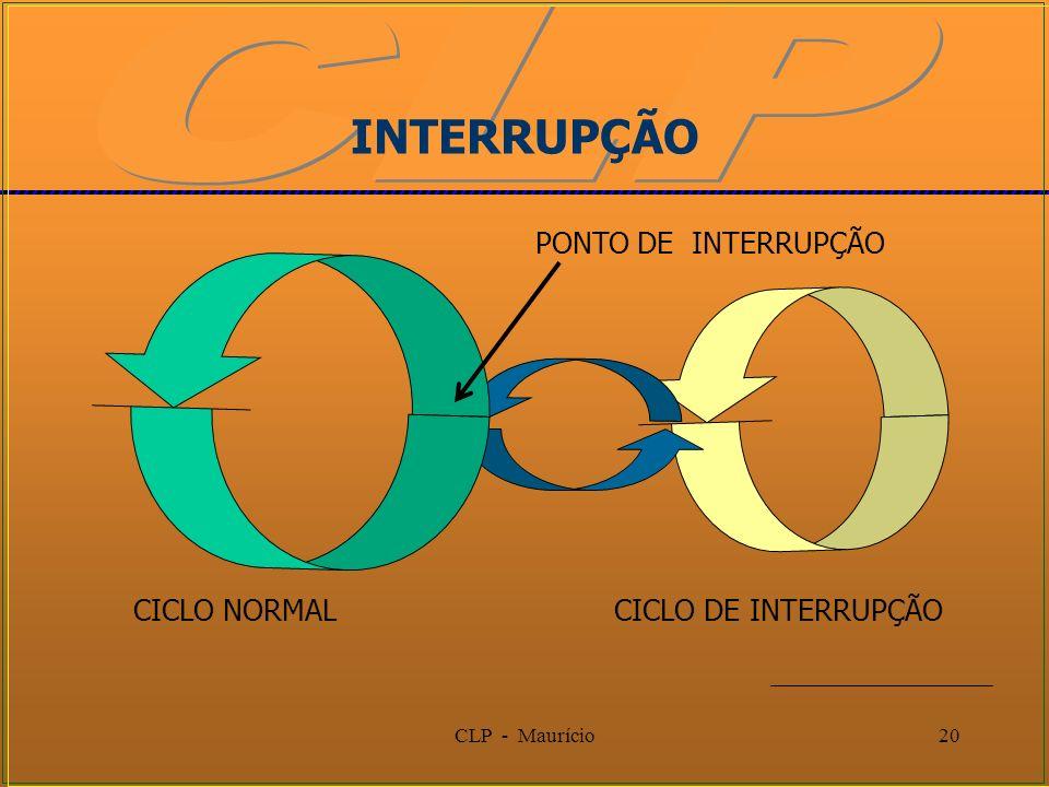CLP - Maurício20 INTERRUPÇÃO CICLO NORMALCICLO DE INTERRUPÇÃO PONTO DE INTERRUPÇÃO